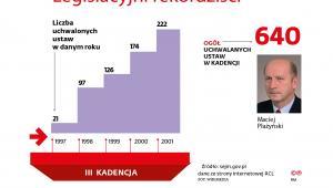 Legislacyjni rekordziści - sejm III kadencji