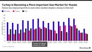 Odbiorcy rosyjskiego gazu