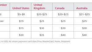 Średnie ceny za dane z kart kredytowych i debetowych