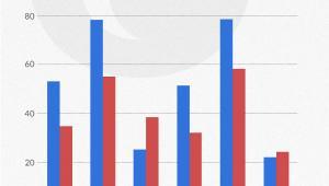 Przyrost depozytów w sektorze bankowym
