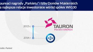 Najlepsze relacje inwestorskie (infografika Dariusz Gąszczyk)