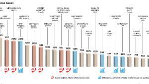 Globalne, systemowo istotne banki