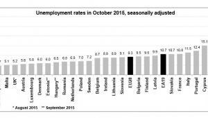 Bezrobocie w Unii Europejskiej, źródło: Eurostat