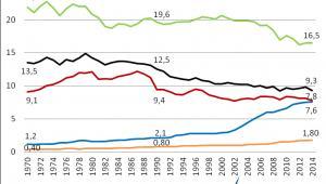 Emisja CO2 na osobę, źródło: Wysokie Napięcie