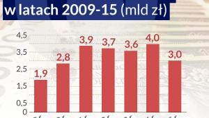 CIT zapłacony przez banki (infografika Dariusz Gąszczyk)