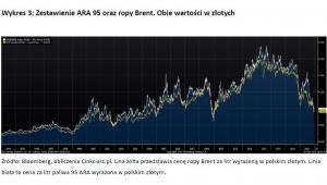 Wykres 3 - Zestawienie ARA 95 oraz ropy Brent. Obie wartości w złotych