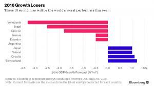 Wzrost i spadek PKB państw w 2016 roku