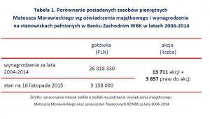 Porównanie posiadanych zasobów pieniężnych Mateusza Morawieckiego wg oświadczenia majątkowego i wynagrodzenia na stanowiskach pełnionych w Banku Zachodnim WBK w latach 2004-2014
