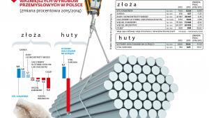 Produkcja przemysłowa w Polsce - złoża i huty