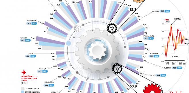 Wskaźnik koniunktury PMI