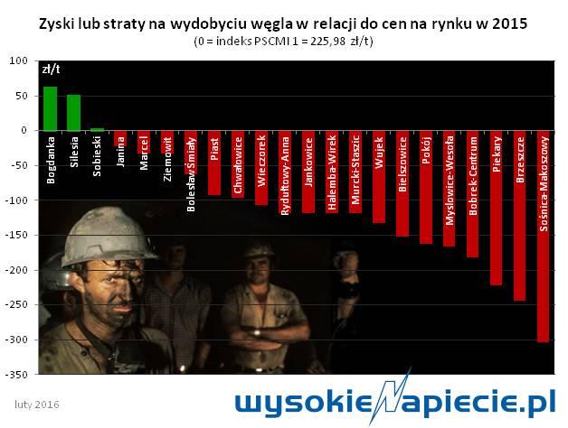 Węgiel - koszty wydobycia do ceny