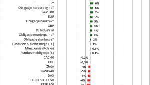 Potencjalne zyski na różnych inwestycjach w ciągu ostatnich 12 miesięcy