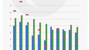 Średnio- i długookresowy wzrost PKB według różnych modeli. Infografika: Dariusz Gąszczyk, Obserwator Finansowy