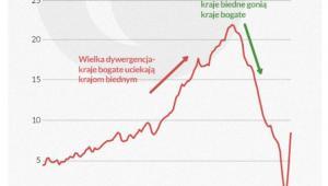 Globalne zróżniowanie dochodu per capita. Infografika: Dariusz Gąszczyk, Obserwator Finansowy