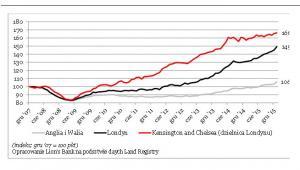 Ceny nieruchomości w Wielkiej Brytanii