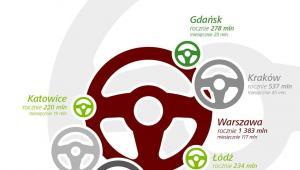 Ile wszystkich kierowców kosztuje stanie w korkach źródło: Deloitte i Targeo