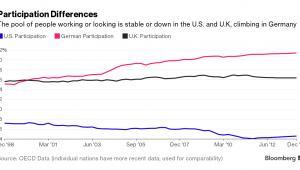 Aktywność na rynku pracu w USA, Wielkiej Brytanii i Niemczech
