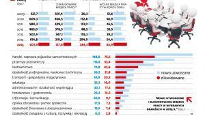Popyt na pracę w Polsce