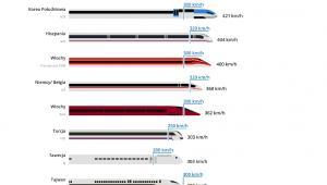 Najszybsze pociągi na świecie, źródło: GoEuro