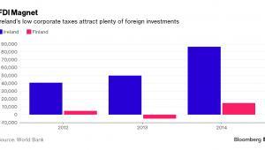 Napływ bezpośrednich inwestycji zagranicznych w Irlandii i Finlandii