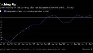 Mobilność siły roboczej w krajach strefy euro