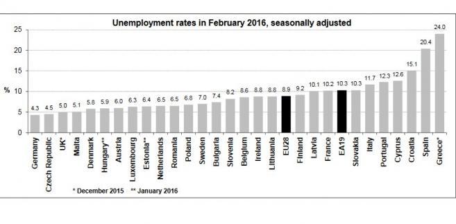 Bezrobocie w UE, dane za luty 2016, źródło: Eurostat