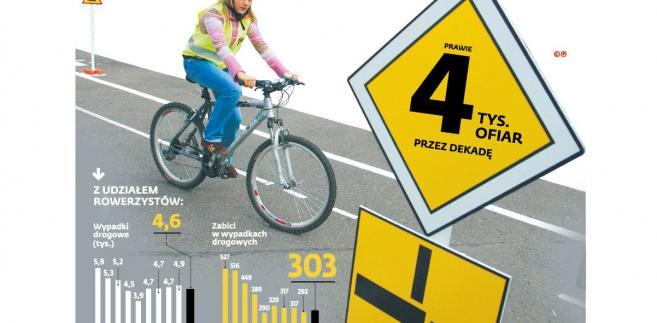 Wypadki z udziałem rowerzystów