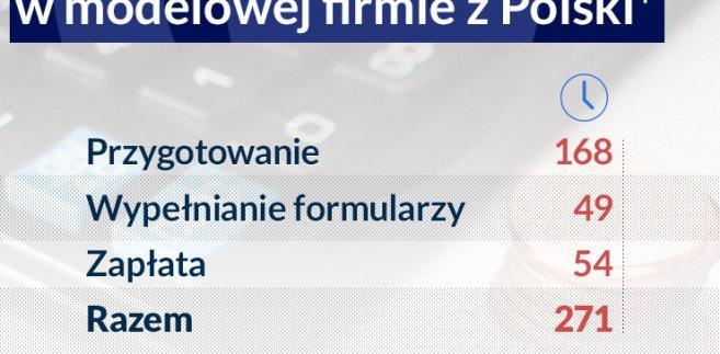 Czas poświęcony na podatki w modelowej polskiej firmie, źródło: Obserwator Finansowy
