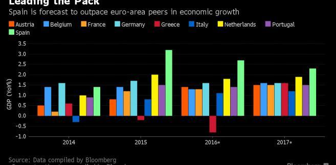 Prognozy wzrostu gospodarczego dla wybranych państw UE