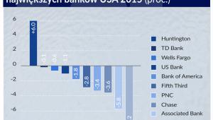 Zmiana liczby oddziałów największych banków w USA