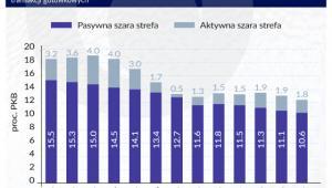Ewolucja szarej strefy w Polsce (w proc.)
