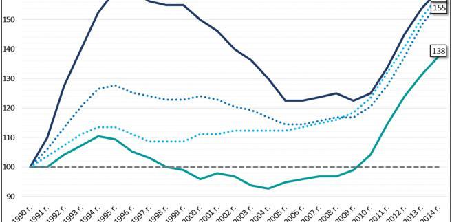 Zmiany średnich cen mieszkań na terenie zachodnich i wschodnich Niemiec