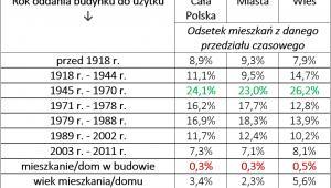 Wiek polskich mieszkań
