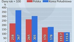 PKB Polski i Korei Południowej w 2015 roku