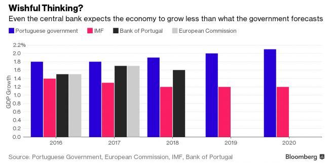 Prognozy wzrostu gospodarczego Portugalii