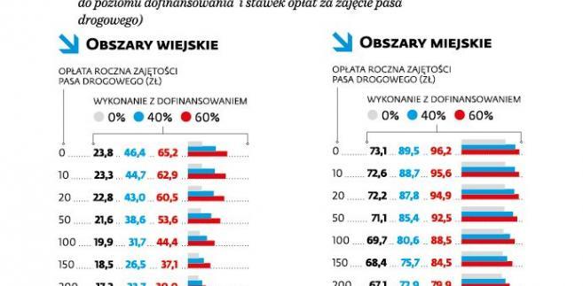 Im wyższe oplaty gminne, tym mniej Internetu