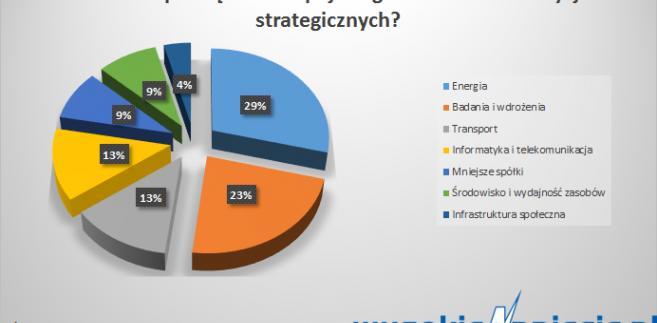 Na co idą pieniądze z europejskiego funduszu inwestycji strategicznych?