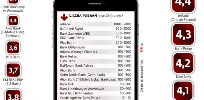 Jak klienci oceniają aplikacje mobilnych banków?