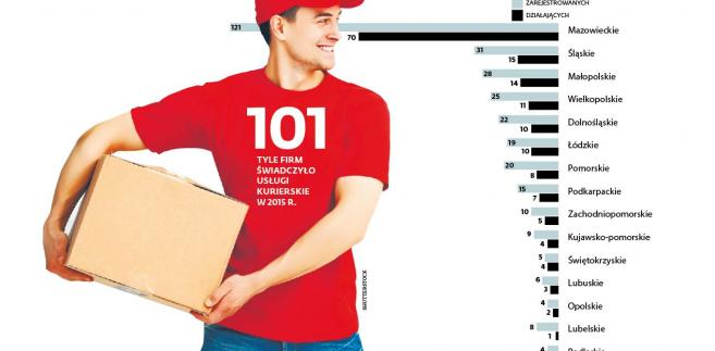 Liczba operatorów świadczących usługi kurierskie i pocztowe