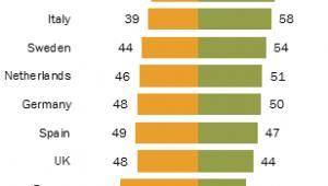 Stosunek mieszkańców poszczególnych państw wobec Unii, źródło: Pew Research Center