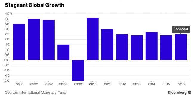 Stagnacja w światowym wzroście gospodarczym
