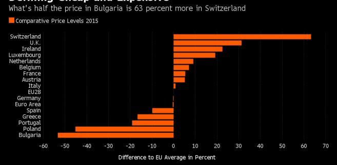 Ceny w poszczególnych europejskich krajach w stosunku do unijnej średniej