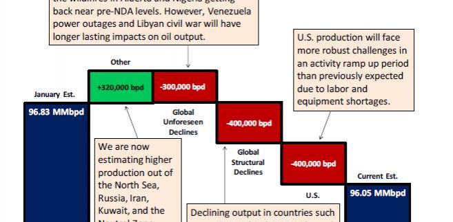 Podaż ropy na świecie w 2017 roku