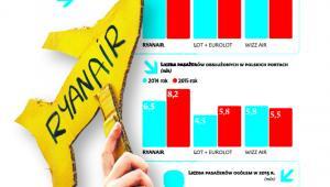 Trzy główne linie lotnicze w Polsce