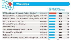 Ranking szkół podstawowych 2016 - Warszawa