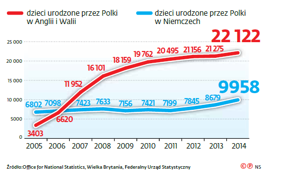 Dzieci urodzone przez Polki za granicą