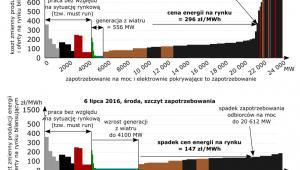 Zmiany rynkowej ceny energii