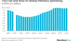 Globalne wydatki na wojsko w dol. amerykańskich na przestrzeni lat