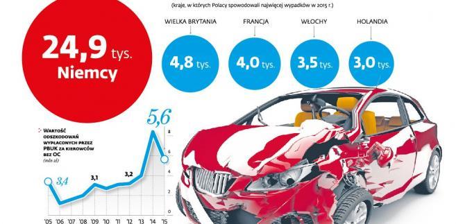 Wypadki polskich kierowców za granicą