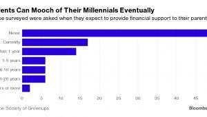 W jakim okresie czasu millenialsi zamierzają wspomóc rodziców finansowo